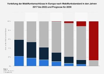 Verteilung der Mobilfunkanschlüsse in Europa nach Mobilfunkstandard 2025