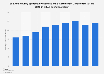 Total expenditure on software industry in Canada 2013-2019