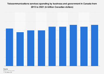 Total expenditure on telecommunications services in Canada 2013-2018