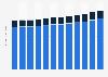 Rolling stock market in U.S. by type 2014-2025