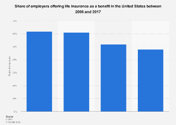 Share of employers offering life insurance as a benefit in the U.S. 2006-2017