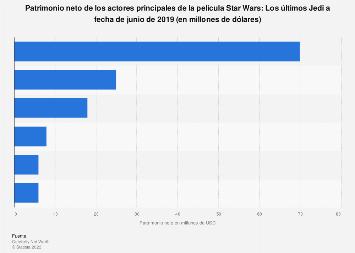 Actores de Star Wars: Los últimos Jedi según su patrimonio neto 2017