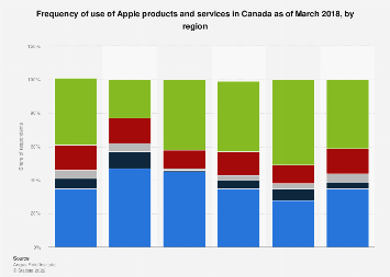 Canada frequency of use of Apple products and services 2018, by region