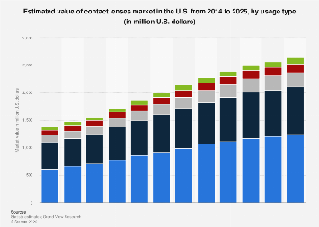 Market value of the U.S. contact lenses 2014-2025, by usage type