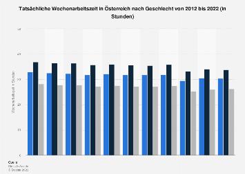 Wochenarbeitszeit in Österreich nach Geschlecht bis 2018