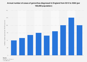 Rate of gonorrhea diagnoses in England 2012-2018