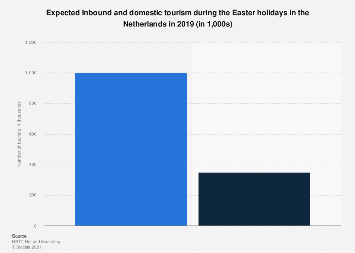 Inbound & outbound/domestic tourism during Easter holidays the Netherlands 2017-2018