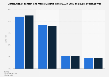 U.S. market share of the contact lenses based on market size 2016 and 2024, by type