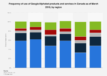 Canada frequency of use of Google/Alphabet products and services 2018, by region