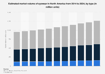 Market size of eyewear in North America by type 2014-2024