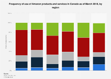 Canada frequency of use of Amazon products and services 2018, by region