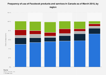 Canada frequency of use of Facebook products and services 2018, by region