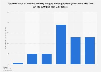 Machine learning M&A total deal value worldwide 2014-2017