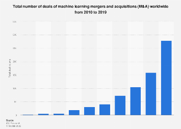 Machine learning M&A total deal volume worldwide 2010-2017