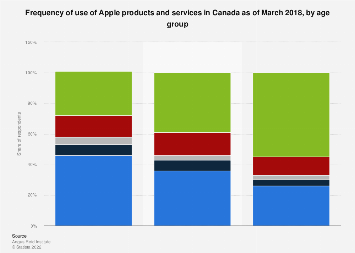 Canada frequency of use of Apple products and services 2018, by age group