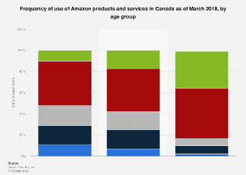 Canada frequency of use of Amazon products and services 2018, by age group