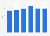 Market share of Marlboro in the Netherlands 2012-2017