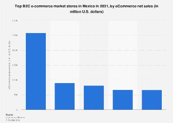 Mexico: leading e-retailers 2017, by sales revenue
