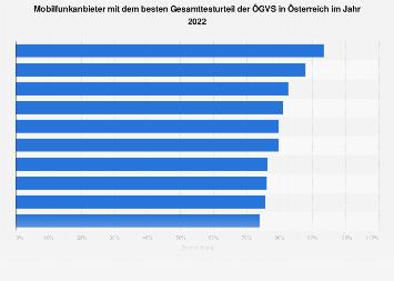 Top 5 Mobilfunkanbieter in Österreich nach Kundenzufriedenheit 2018