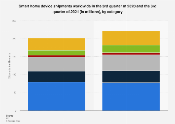Global revenue from smart home devices 2017 and 2022, by category