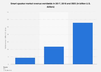 Global smart speaker vendors' market revenue 2017 and 2022