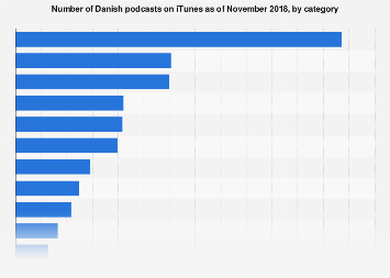 Number of Danish podcasts on iTunes 2018, by category