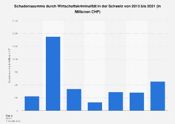 Schaden durch Wirtschaftskriminalität in der Schweiz bis 2018