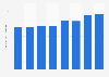 Brazil: net revenue of Rhodia 2013-2017