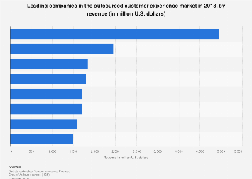 Revenue of the leading outsourced customer experience service providers 2017