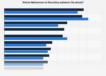 Umfrage zu verwendeten Recruiting-Maßnahmen in deutschen Unternehmen bis 2017