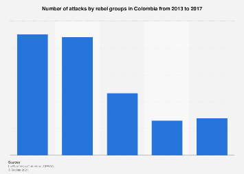 Colombia: number of attacks by armed groups 2013-2017