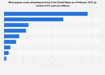 Most popular music streaming services in the U.S. 2018, by number of computer users