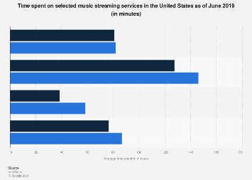 Average time spent on selected streaming services in the U.S. 2018