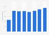 Brazil: net revenue of Raymundo da Fonte 2013-2017