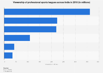 Sports league viewership in India - by league 2016