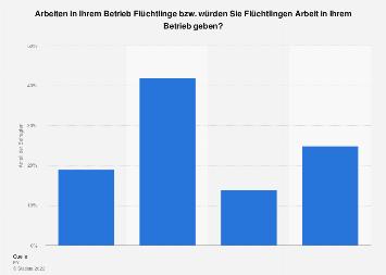 Beschäftigung von Flüchtlingen in Unternehmen in Österreich 2018