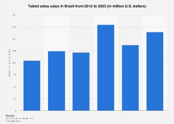 Brazil: tablet sales value 2016-2017