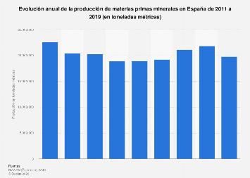 Producción de minerales en España 2011-2016