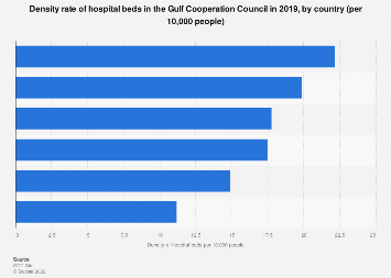 density rate of hospital beds in the GCC by country 2015