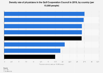 density rate of physicians in the GCC by country 2015