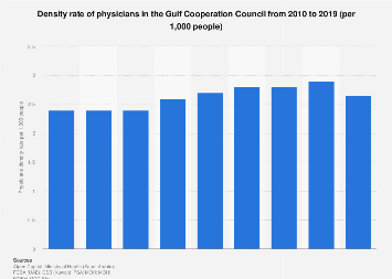 density rate of physicians in the GCC 2011-2015