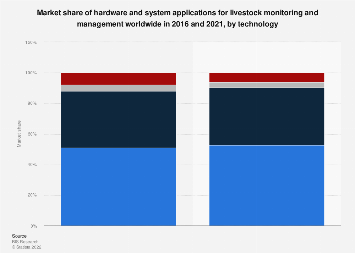 Hardware & systems market share in global livestock management by technology 2016