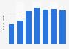Brazil: net revenue of Cielo S.A. 2013-2017