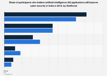 Share of participants who believe AI will improve cyber security in India 2018