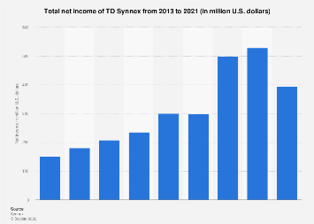 Synnex's net income 2013-2017