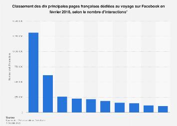 Nombre d'interactions Facebook sur les pages françaises dédiées au voyage 2018