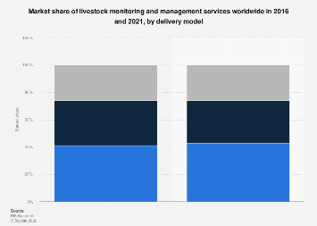 Market share of global livestock management services 2016, by delivery