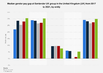 Median gender pay gap at Santander UK group in the UK 2017, by entity