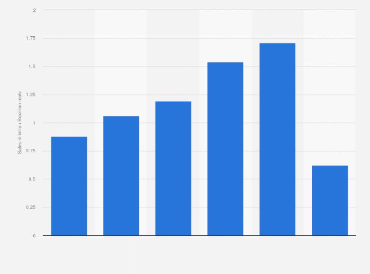 Net revenue of travel agency CVC Viagens in Brazil 2017