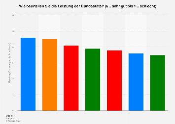 Benotung der Bundesräte in der Schweiz Mai 2019
